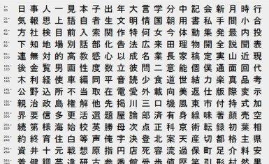 The top 2000 kanji
